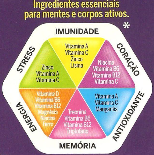 E aí, como está seu consumo de nutrientes? Nutricionista Aline Lamarco mostra quais são os nutrientes necessarios para ter mente e corpo ativo.