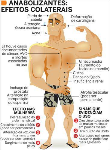 Anabolizantes e seus efeitos colaterais. Nutricionista Esportiva, Nutricionista Esportiva em Alphaville